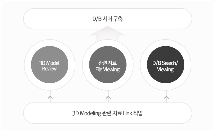 1.3d Modeling 관련 자료 Link 작업/2.3D Model Review,관련자료 File Viewing, D/B Search/viewing/3.DB서버구축